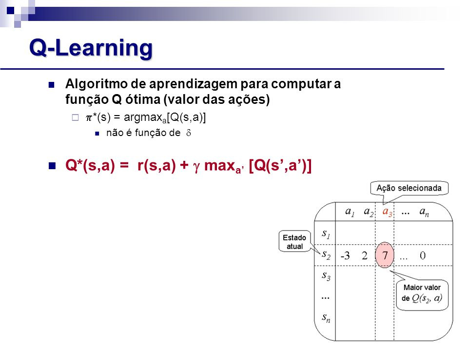 Q-Learning Q*(s,a) = r(s,a) +  maxa' [Q(s',a')]